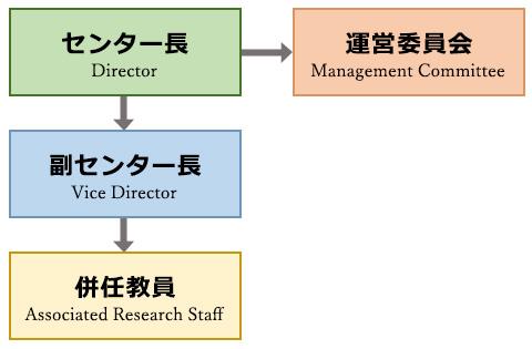 琉球大学 島嶼防災研究センター 組織図
