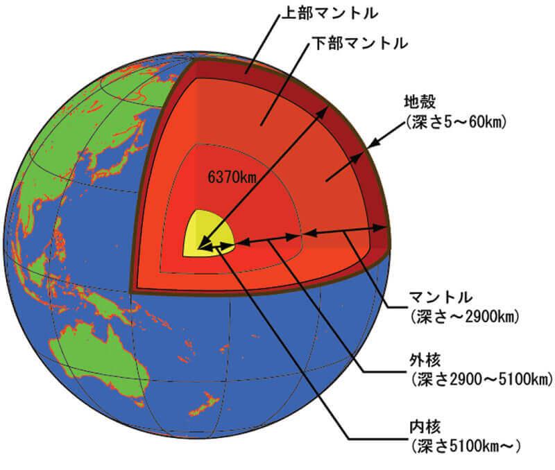 【図-1】地球の内部構造(気象庁より)