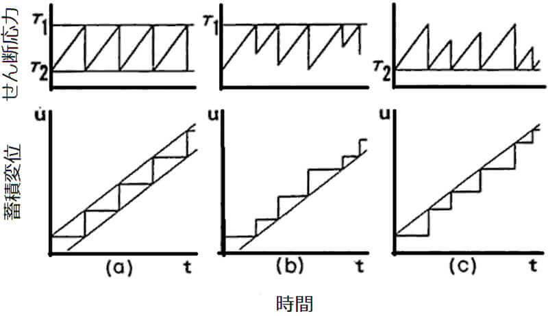 【図-2】地震の繰り返し発生機構に利用されている概念図(Shimazaki & Nakata (1980))