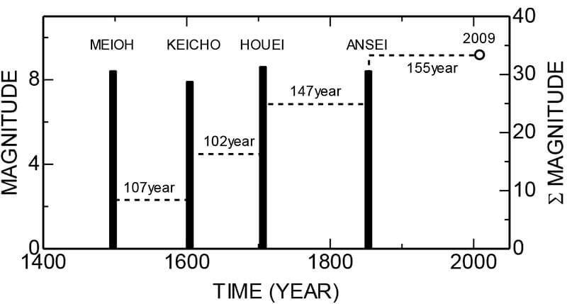図-3】東海地震の繰り返し発生周期(太田,2010)