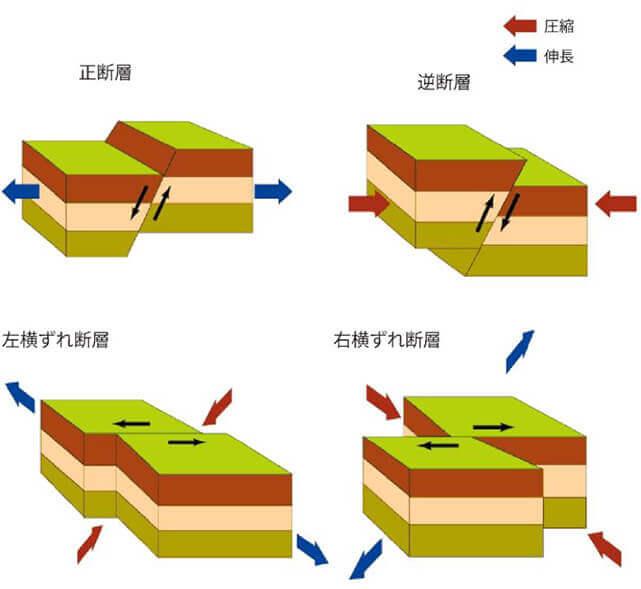 【図-4】地震を起こす断層の種類(国土地理院の図面に加筆)