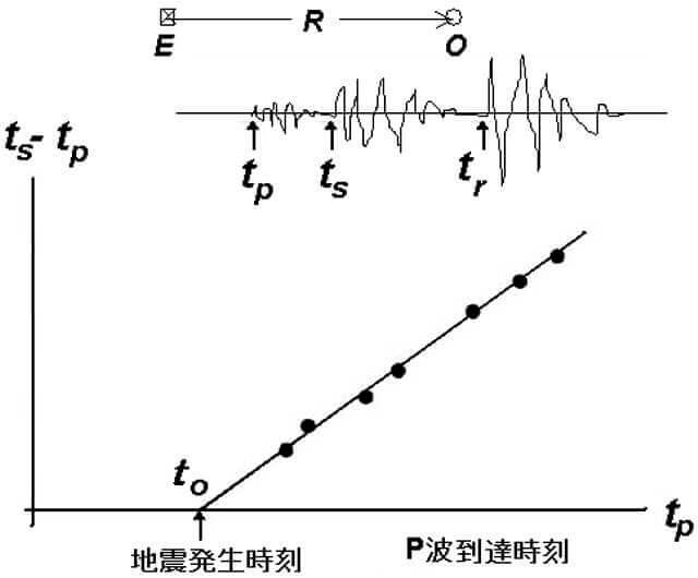 【図-6】地震発生時刻の求め方の原理
