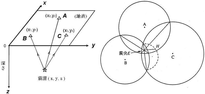 【図-7】震源の求め方の原理