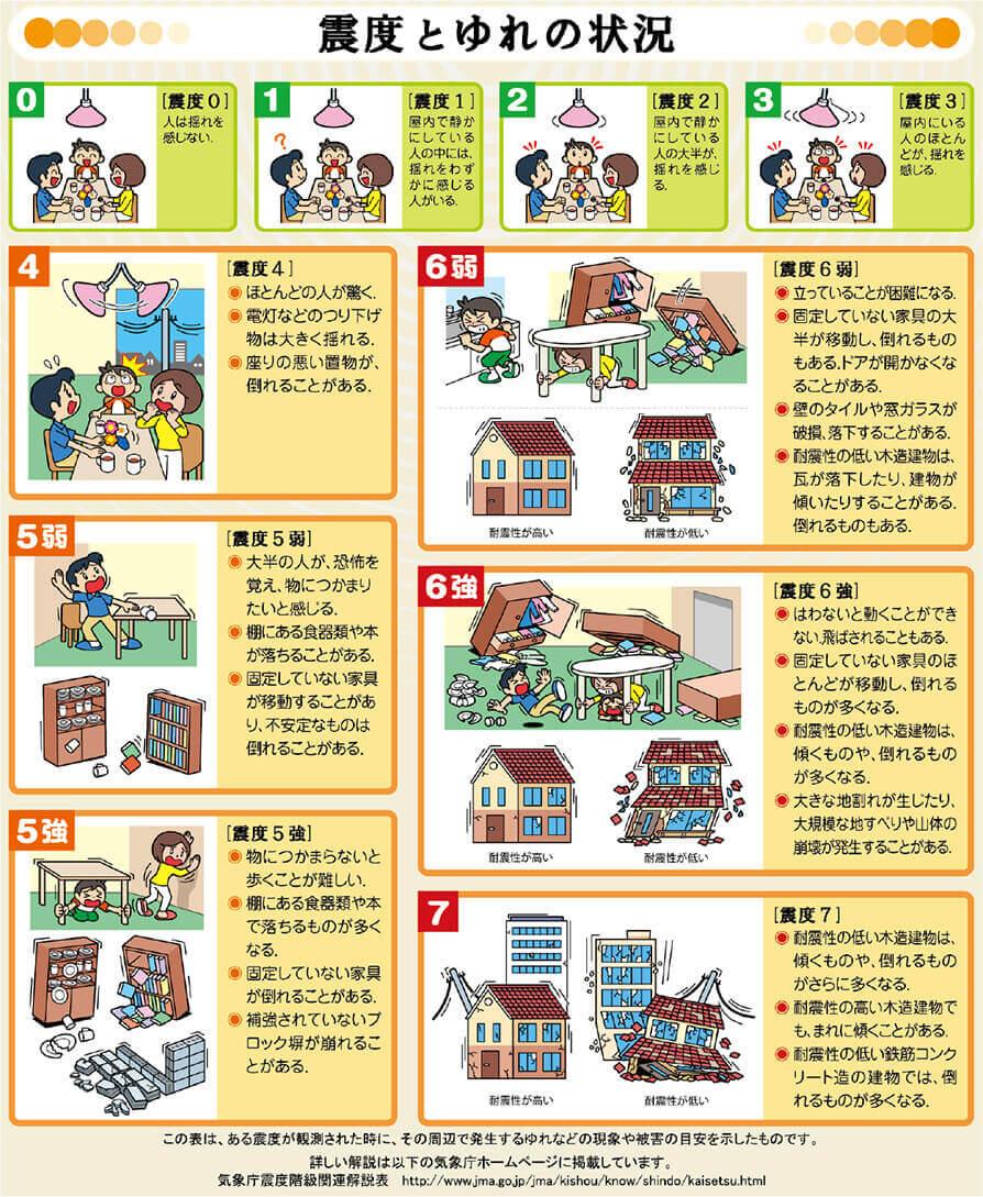 【図-8】気象庁の震度階級とその漫画