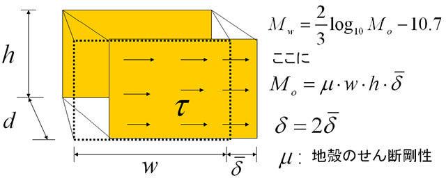 【図-10】モーメント・マグニチュードの概念と決定法
