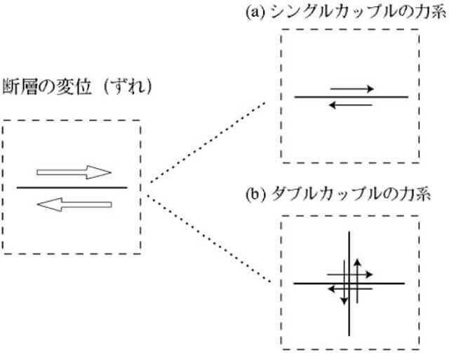 【図-11】シングルカプルモデルとダブルカプルモデルの概念