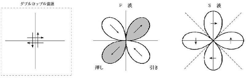 【図-12】ダブルカプルモデルに基づく震源周辺に推定されるP波とS波の振幅の様子