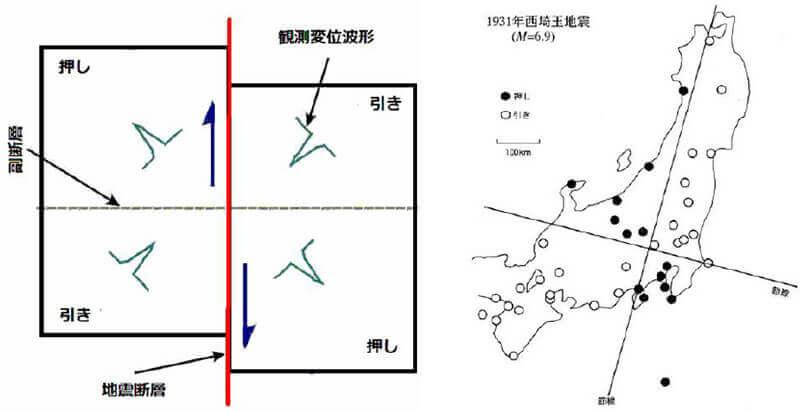 【図-13】1931年に発生した右横ずれ西埼玉地震の発生機構