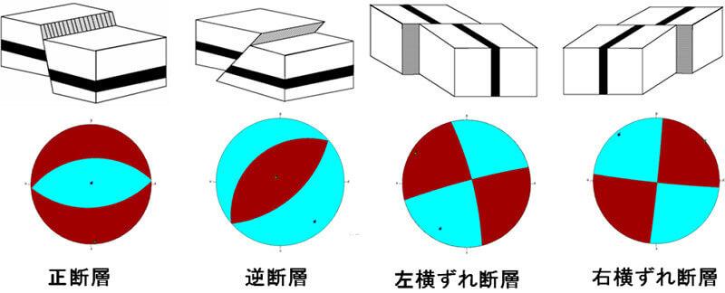 【図-14】各種断層運動の地震発生機構