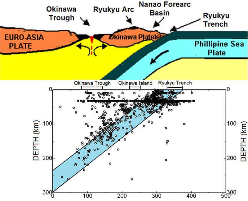 【図-4】図-3の断面A-A'における地震活動の射影