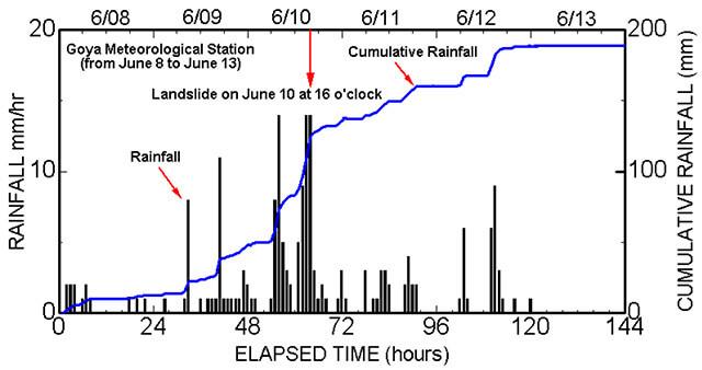 【図-2】降水量の時系列変化