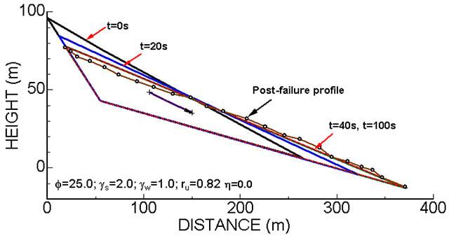 【図-3】斜面の崩壊した部分の時間的な変形状態