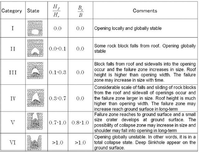 【図-9】琉球石灰岩の空洞の安定性についての分類