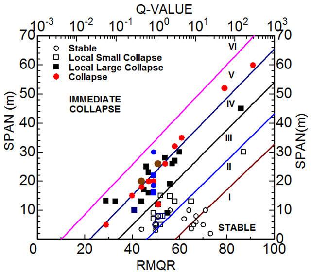 【図-10】自然洞窟の各安定性カテゴリー境界線と実測値との比較