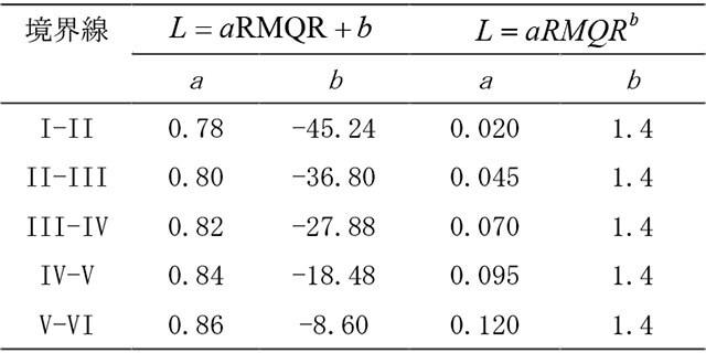 【表-1】経験式の係数の値