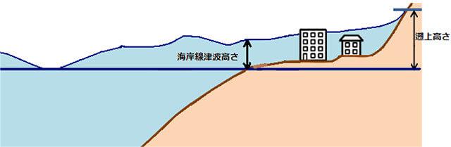【図-2】各種津波高さの定義(Aydan 2008より)
