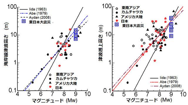 【図-3】地震のマグニチュードと各種津波高さの関係(Aydan 2008より)