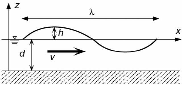 【図-4】津波の速度と到達時間に関するパラメータ