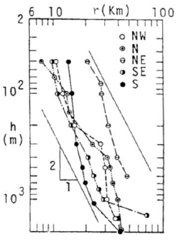 【図-4】石垣島近海の海底地形