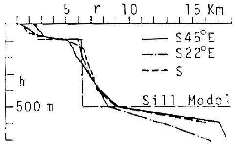 【図-5】粟国島近海の海底地形
